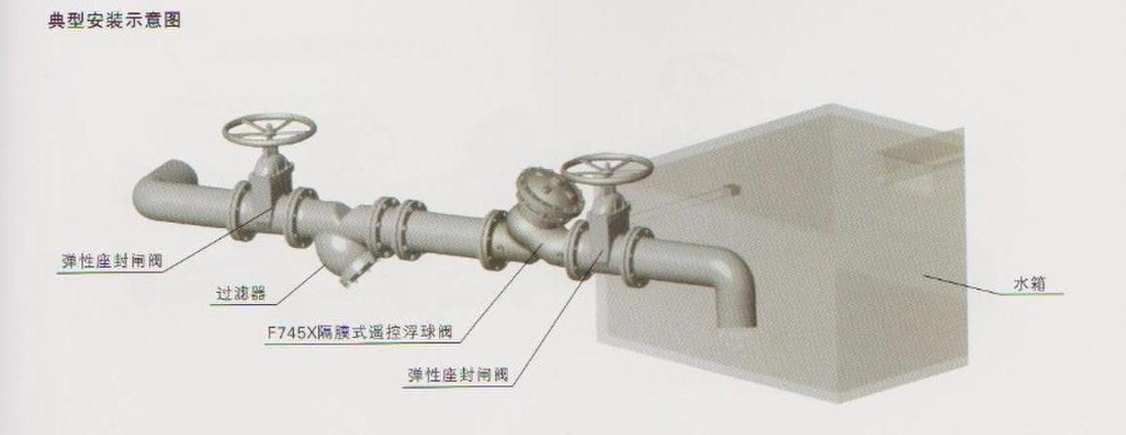 一、遥控浮球阀工作原理: 当管道从进水端给水时,由于针阀、球阀、浮球阀是常开的,水通过微型过滤器、针阀、控制室、球阀、浮球阀进入水池,此时控制室不形成压力,主阀开启,水塔(池)供水。当水塔(池)的水面上升至设定高度时,浮球浮起关闭浮球阀,控制室内水压升高,推动主阀关闭,供水停止。当水面下降时,浮球阀重新开启,控制室水压下降,主阀再次开启继续供水,保持液面的设定高度。  二、遥控浮球阀的主要零件材料: