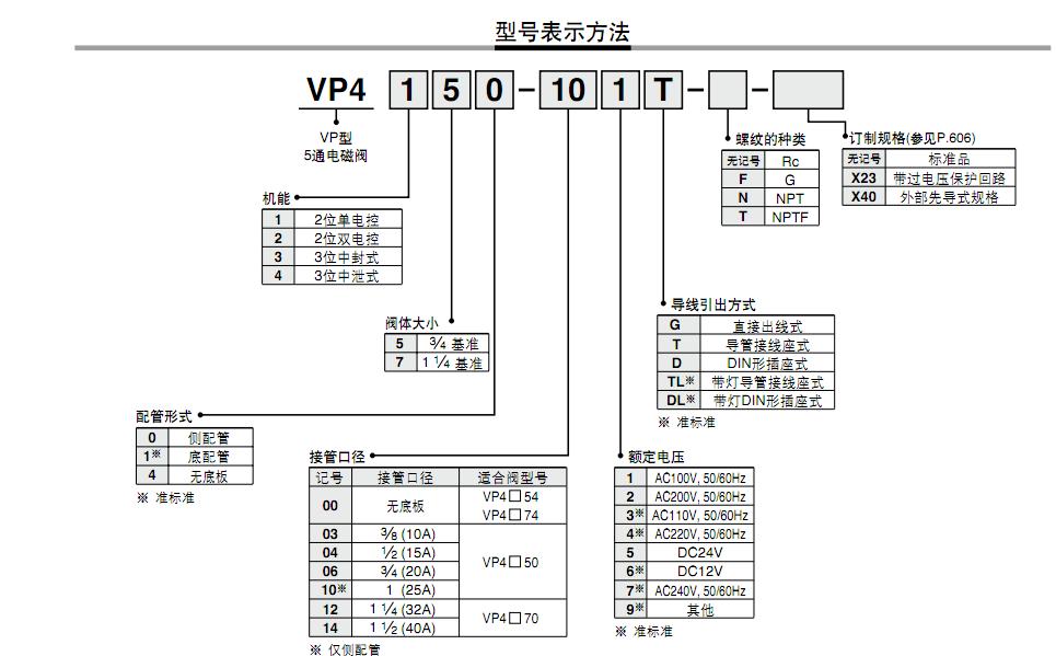 vp4150-101tsmc电磁阀图片