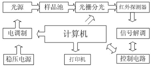 红外分光测油仪结构