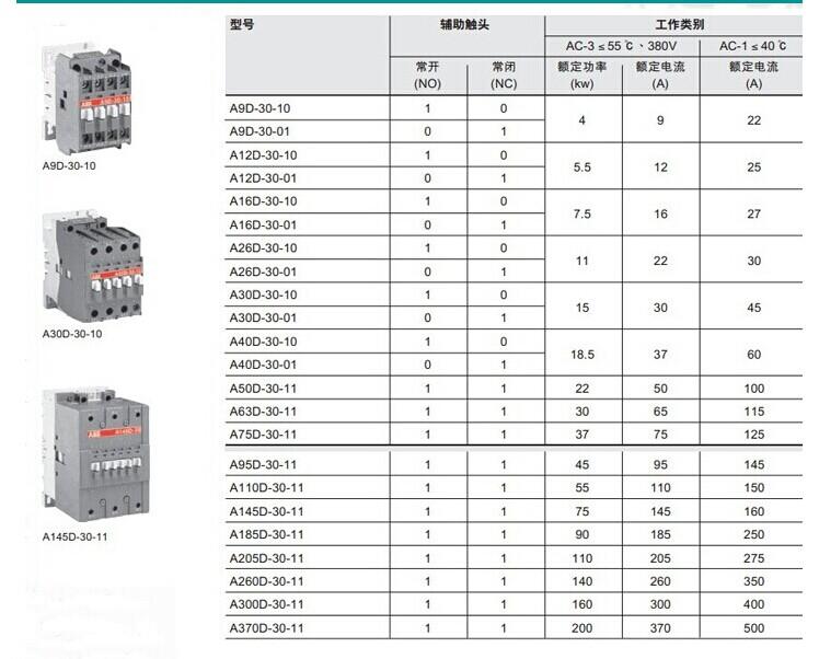 5kw的微型接触器,高达400kw的接触器组(ac3),建筑用接触器(家用和工业