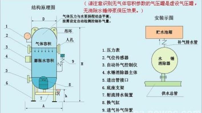 安顺囊式气压罐结构图