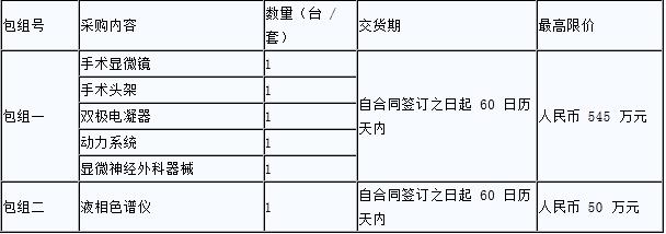 广州市妇女儿童医疗中心医疗设备采购招标