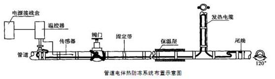 水管防冻电伴热系统_实验室常用设备_恒温/加热/干燥