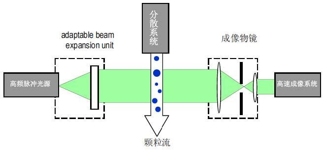 文本框:  图3.QICPIC工作原理