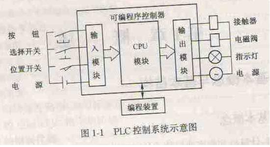 plc控制电路输入有几