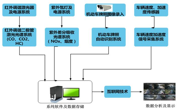 遥感监测系统
