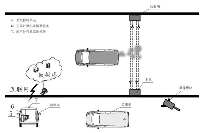 尾气检测模型