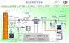 CEMS F100中科仪元烟气排放监测系统